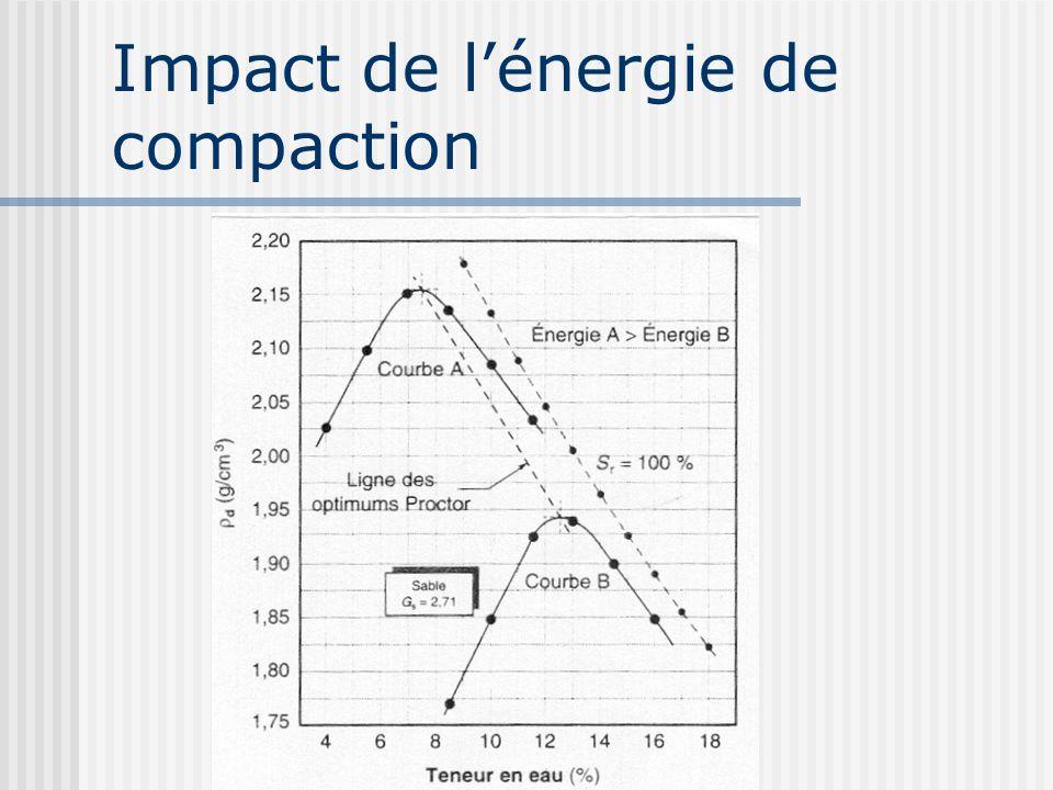Impact de l'énergie de compaction