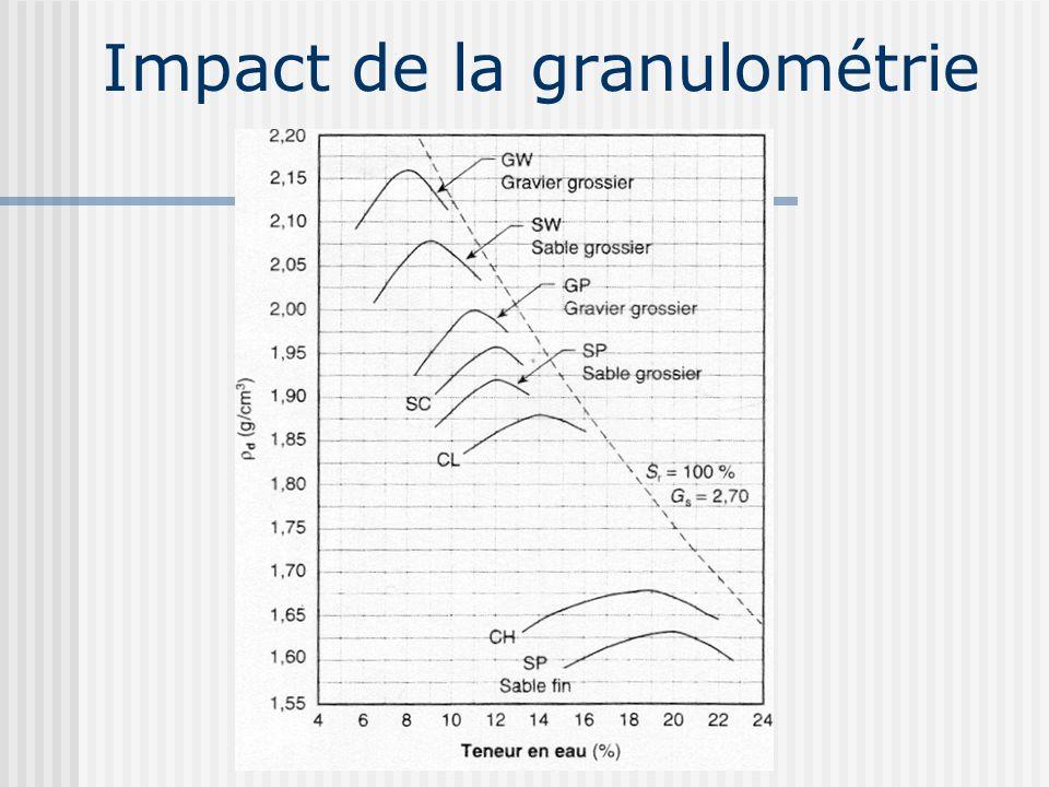 Impact de la granulométrie