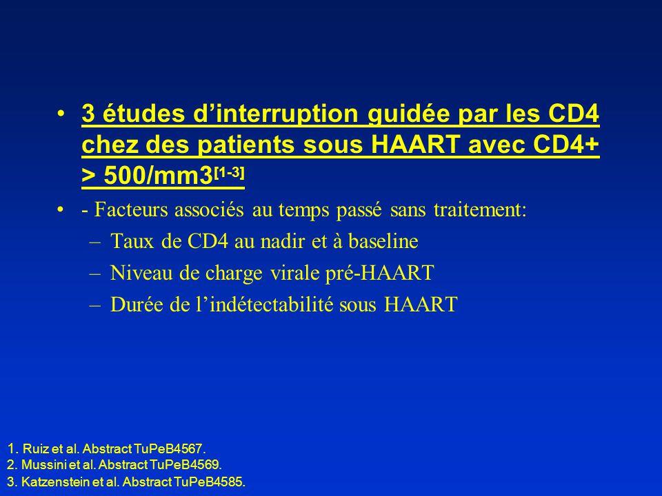 •3 études d'interruption guidée par les CD4 chez des patients sous HAART avec CD4+ > 500/mm3 [1-3] •- Facteurs associés au temps passé sans traitement: –Taux de CD4 au nadir et à baseline –Niveau de charge virale pré-HAART –Durée de l'indétectabilité sous HAART 1.