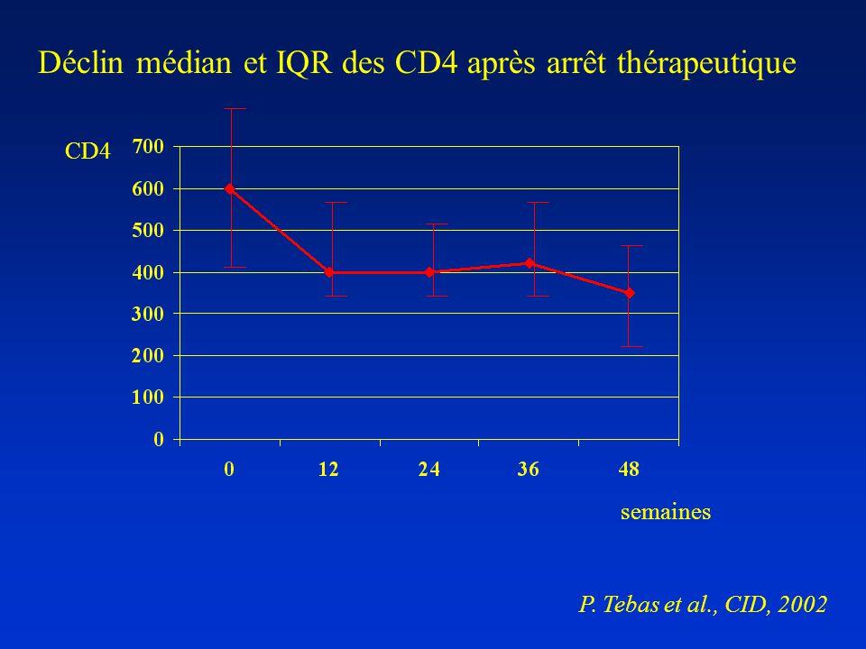 semaines CD4 Déclin médian et IQR des CD4 après arrêt thérapeutique P. Tebas et al., CID, 2002