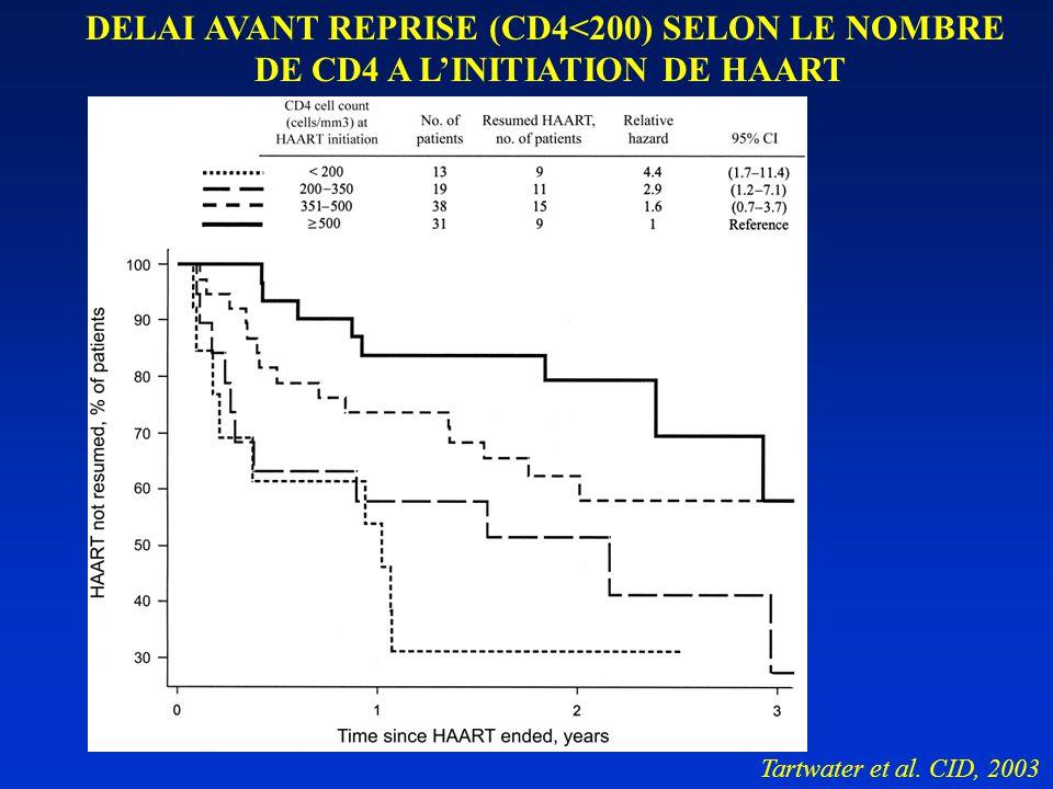 DELAI AVANT REPRISE (CD4<200) SELON LE NOMBRE DE CD4 A L'INITIATION DE HAART Tartwater et al.