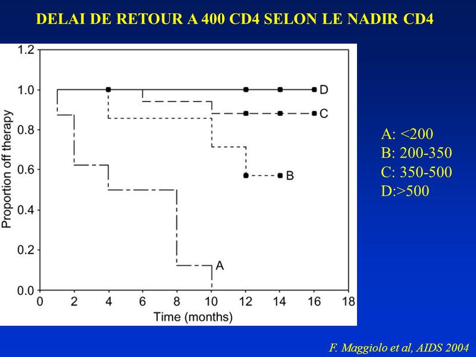 DELAI DE RETOUR A 400 CD4 SELON LE NADIR CD4 A: <200 B: 200-350 C: 350-500 D:>500 F. Maggiolo et al, AIDS 2004