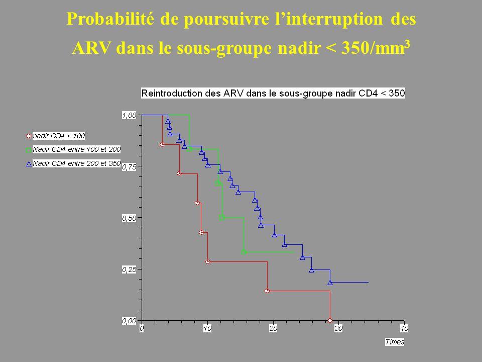 Probabilité de poursuivre l'interruption des ARV dans le sous-groupe nadir < 350/mm 3
