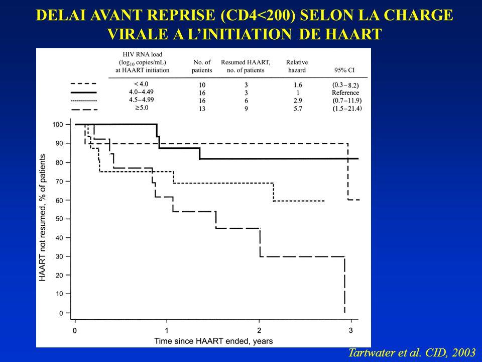 DELAI AVANT REPRISE (CD4<200) SELON LA CHARGE VIRALE A L'INITIATION DE HAART Tartwater et al.