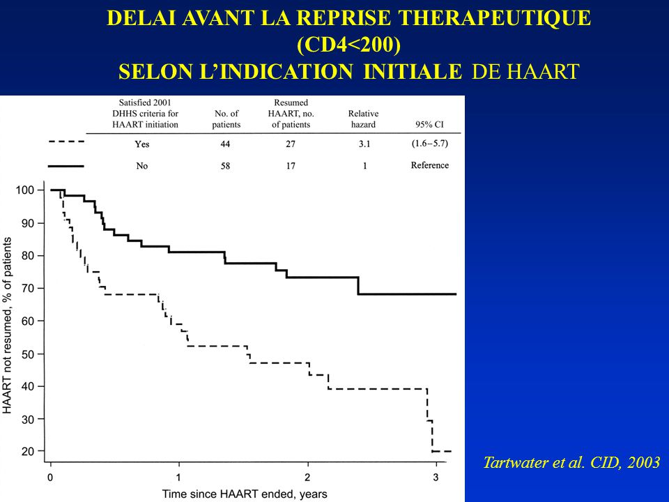 DELAI AVANT LA REPRISE THERAPEUTIQUE (CD4<200) SELON L'INDICATION INITIALE DE HAART Tartwater et al.