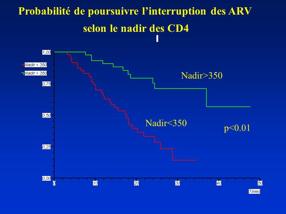 Probabilité de poursuivre l'interruption des ARV selon le nadir des CD4 Nadir<350 Nadir>350 p<0.01