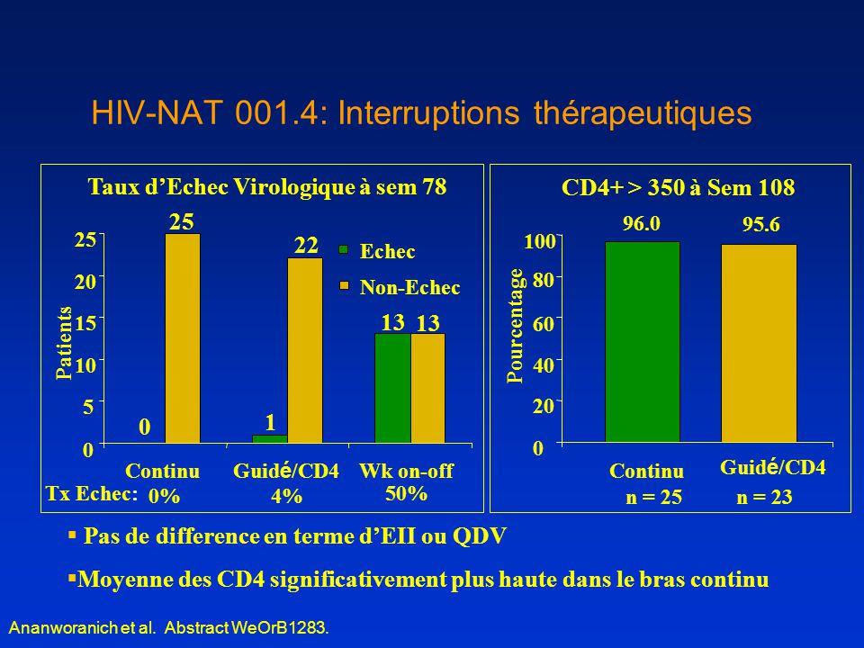 Tx Echec: 4%0% 50% Continu Guid é /CD4 Wk on-off 25 0 5 10 15 20 25 Echec Non-Echec 22 0 1 13 Patients HIV-NAT 001.4: Interruptions thérapeutiques 96.0 95.6 0 20 40 60 80 100 Continu Guid é /CD4 n = 25n = 23 Pourcentage Taux d'Echec Virologique à sem 78 CD4+ > 350 à Sem 108 Ananworanich et al.