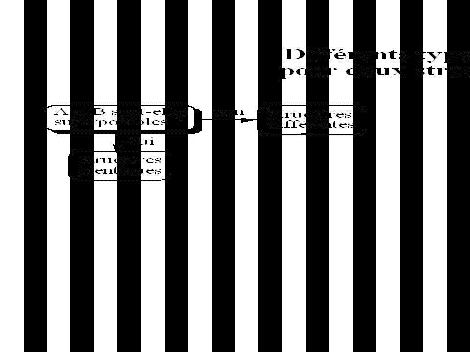 Règle de Cahn, Ingold et Prelog Exemples