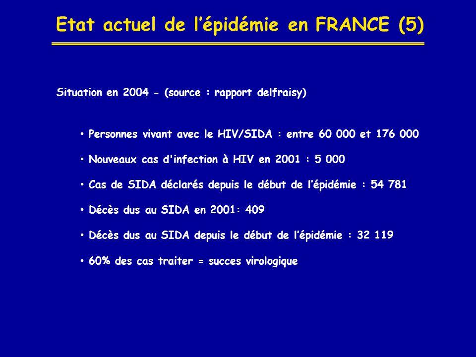 Etat actuel de l'épidémie en FRANCE (5) Situation en 2004 - (source : rapport delfraisy) • Personnes vivant avec le HIV/SIDA : entre 60 000 et 176 000