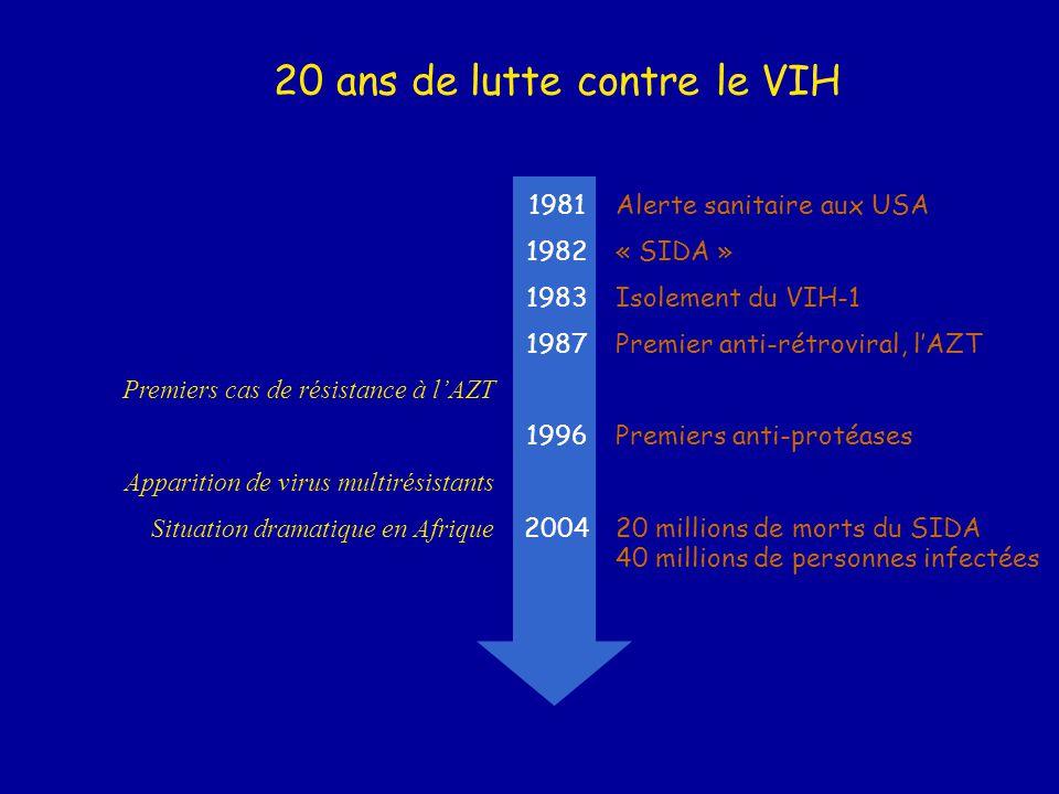 Alerte sanitaire aux USA « SIDA » Isolement du VIH-1 Premier anti-rétroviral, l'AZT Premiers cas de résistance à l'AZT Premiers anti-protéases Apparit