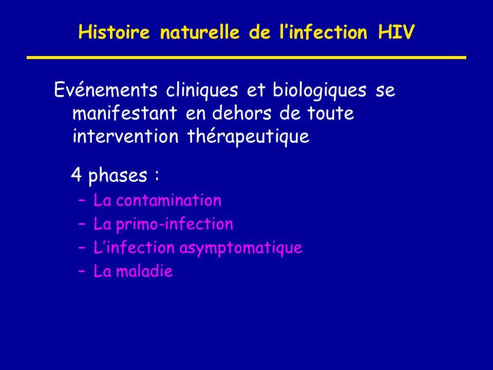 Histoire naturelle de l'infection HIV Evénements cliniques et biologiques se manifestant en dehors de toute intervention thérapeutique 4 phases : –La
