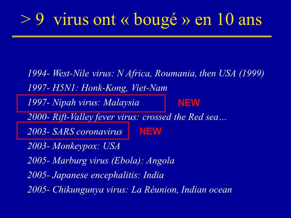 > 9 virus ont « bougé » en 10 ans 1994- West-Nile virus: N Africa, Roumania, then USA (1999) 1997- Nipah virus: Malaysia 1997- H5N1: Honk-Kong, Viet-N