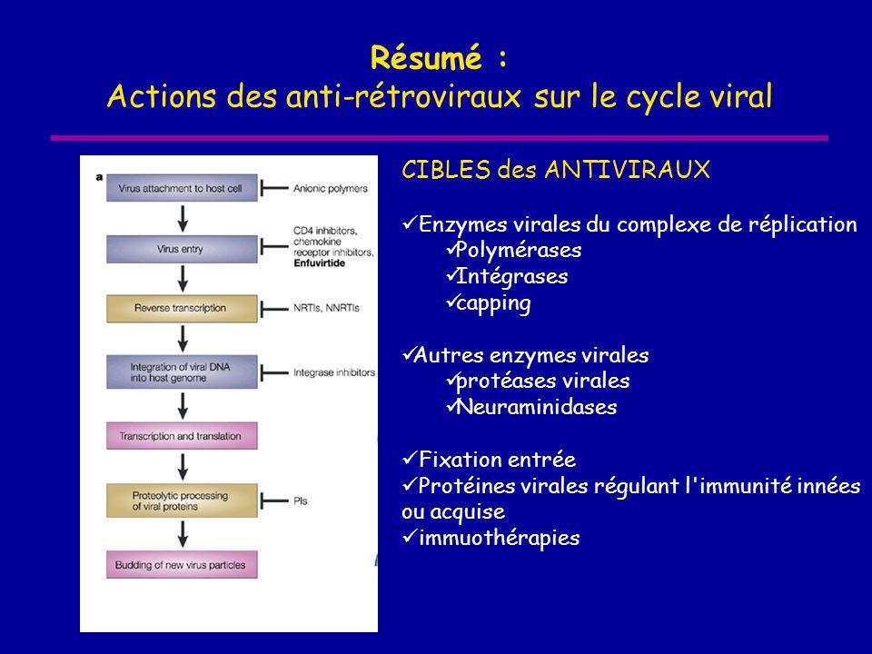 Résumé : Actions des anti-rétroviraux sur le cycle viral CIBLES des ANTIVIRAUX  Enzymes virales du complexe de réplication  Polymérases  Intégrases