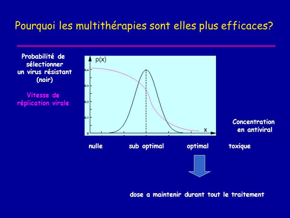 Pourquoi les multithérapies sont elles plus efficaces? Probabilité de sélectionner un virus résistant (noir) Vitesse de réplication virale Concentrati