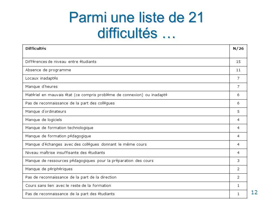 12 Parmi une liste de 21 difficultés … Difficult é sN/26 Diff é rences de niveau entre é tudiants15 Absence de programme11 Locaux inadapt é s7 Manque