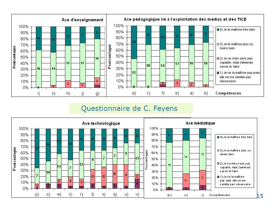 15 Questionnaire de C. Feyens