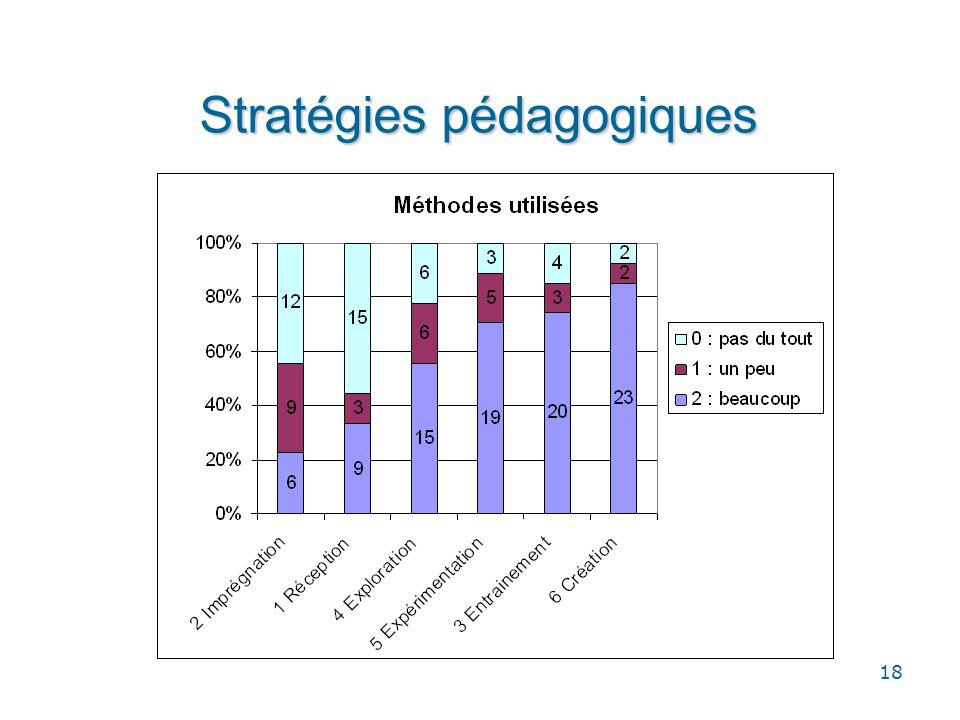 18 Stratégies pédagogiques
