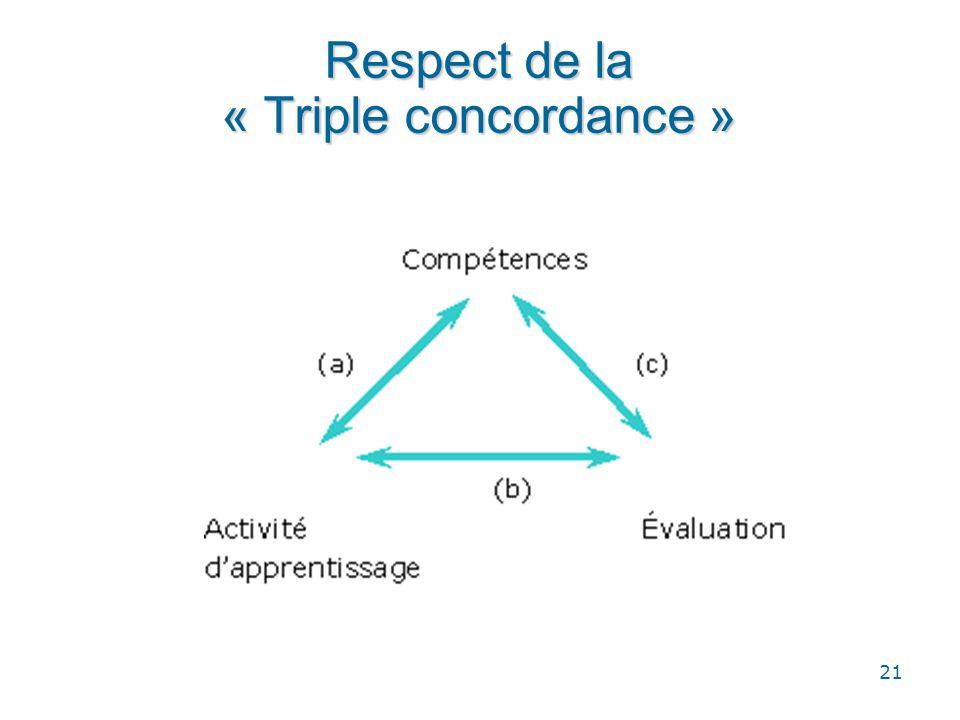 21 Respect de la « Triple concordance »