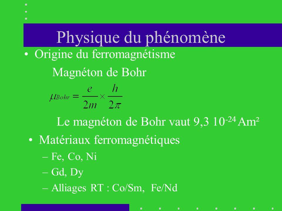 Physique du phénomène •Origine du ferromagnétisme Magnéton de Bohr Le magnéton de Bohr vaut 9,3 10 -24 Am² •Matériaux ferromagnétiques –Fe, Co, Ni –Gd