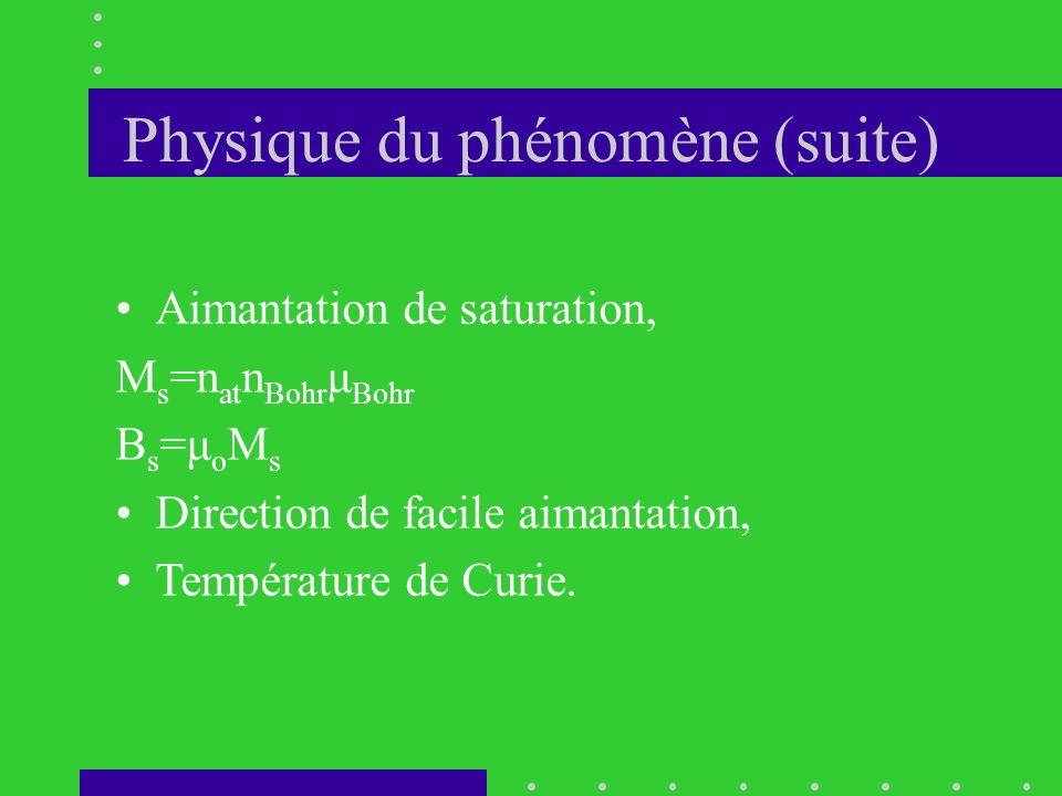 Physique du phénomène (suite) •Aimantation de saturation, M s =n at n Bohr μ Bohr Bs=μoMsBs=μoMs •Direction de facile aimantation, •Température de Cur