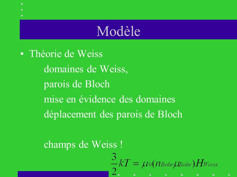 Modèle •Théorie de Weiss domaines de Weiss, parois de Bloch mise en évidence des domaines déplacement des parois de Bloch champs de Weiss !