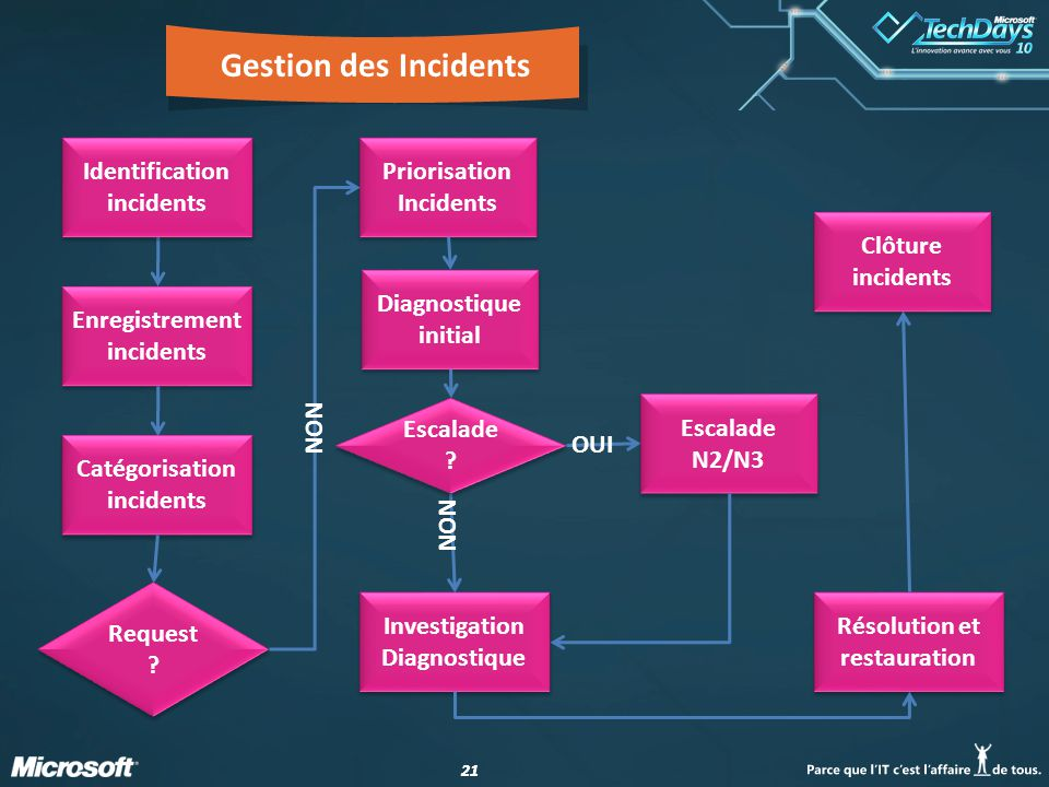 21 Gestion des Incidents Enregistrement incidents Catégorisation incidents Request ? Priorisation Incidents Diagnostique initial NON Identification in