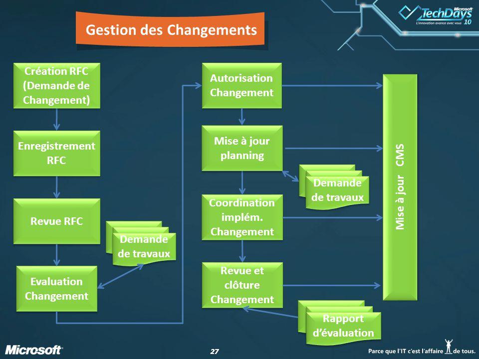 27 Gestion des Changements Enregistrement RFC Revue RFC Evaluation Changement Coordination implém.