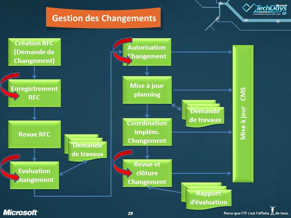 29 Gestion des Changements Enregistrement RFC Revue RFC Evaluation Changement Coordination implém.