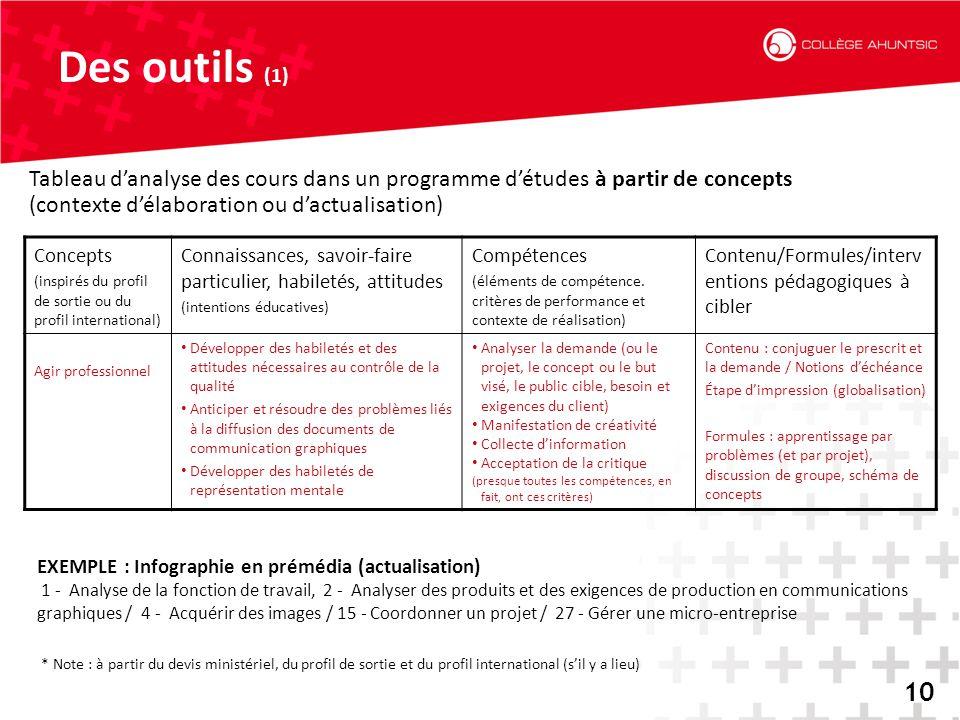2014-06-1810 Des outils (1) 10 Concepts (inspirés du profil de sortie ou du profil international) Connaissances, savoir-faire particulier, habiletés,