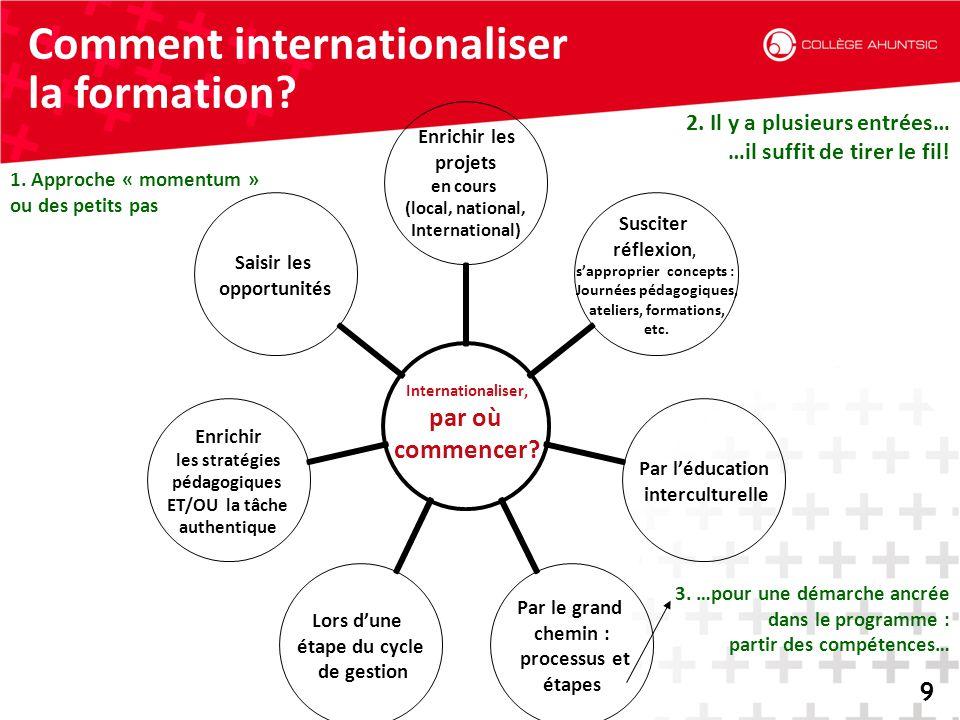 2014-06-189 Comment internationaliser la formation? 9 Internationaliser, par où commencer? Enrichir les projets en cours (local, national, Internation