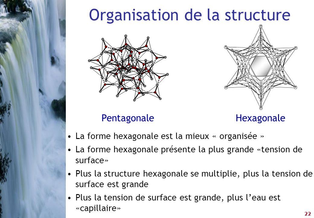 22 Organisation de la structure •La forme hexagonale est la mieux « organisée » •La forme hexagonale présente la plus grande «tension de surface» •Plu
