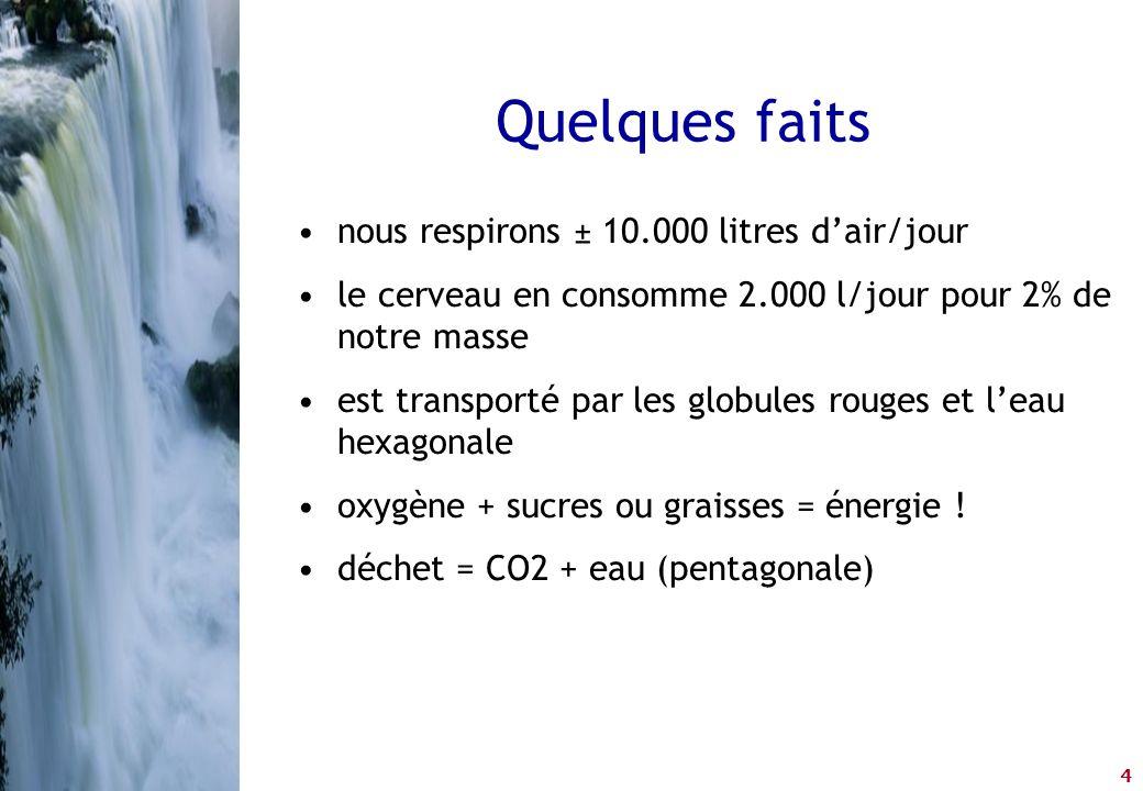 4 •nous respirons ± 10.000 litres d'air/jour •le cerveau en consomme 2.000 l/jour pour 2% de notre masse •est transporté par les globules rouges et l'