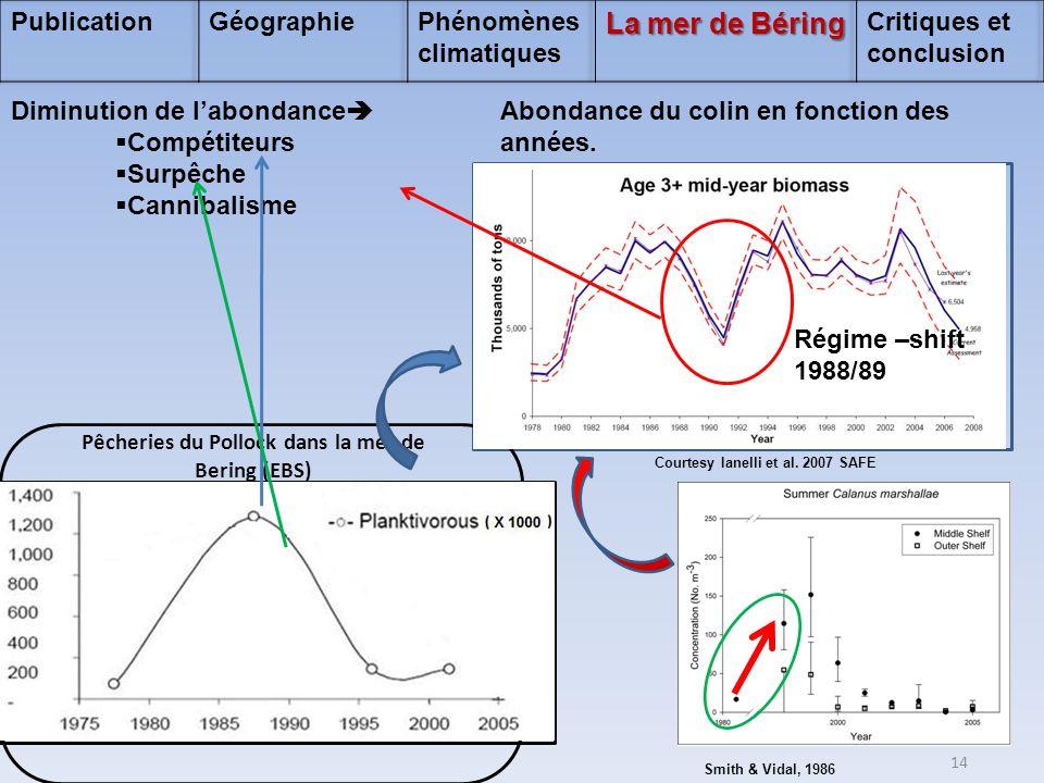 Courtesy Ianelli et al. 2007 SAFE Abondance du colin en fonction des années. Smith & Vidal, 1986 Régime –shift 1988/89 Diminution de l'abondance   C