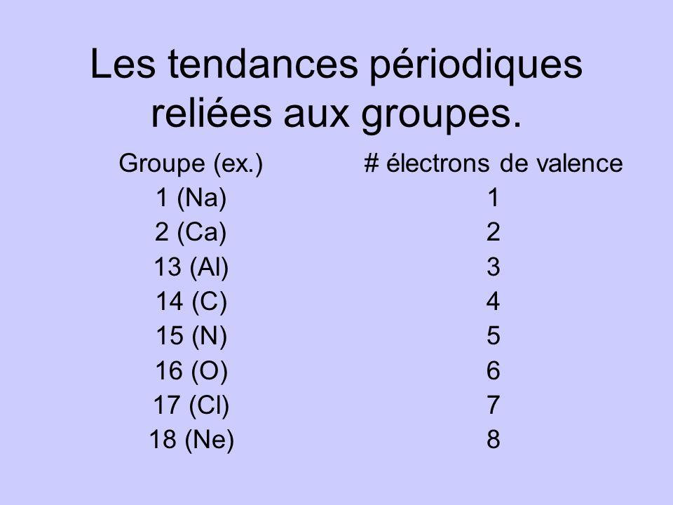 Les tendances périodiques reliées aux groupes. Groupe (ex.) 1 (Na) 2 (Ca) 13 (Al) 14 (C) 15 (N) 16 (O) 17 (Cl) 18 (Ne) # électrons de valence 1 2 3 4