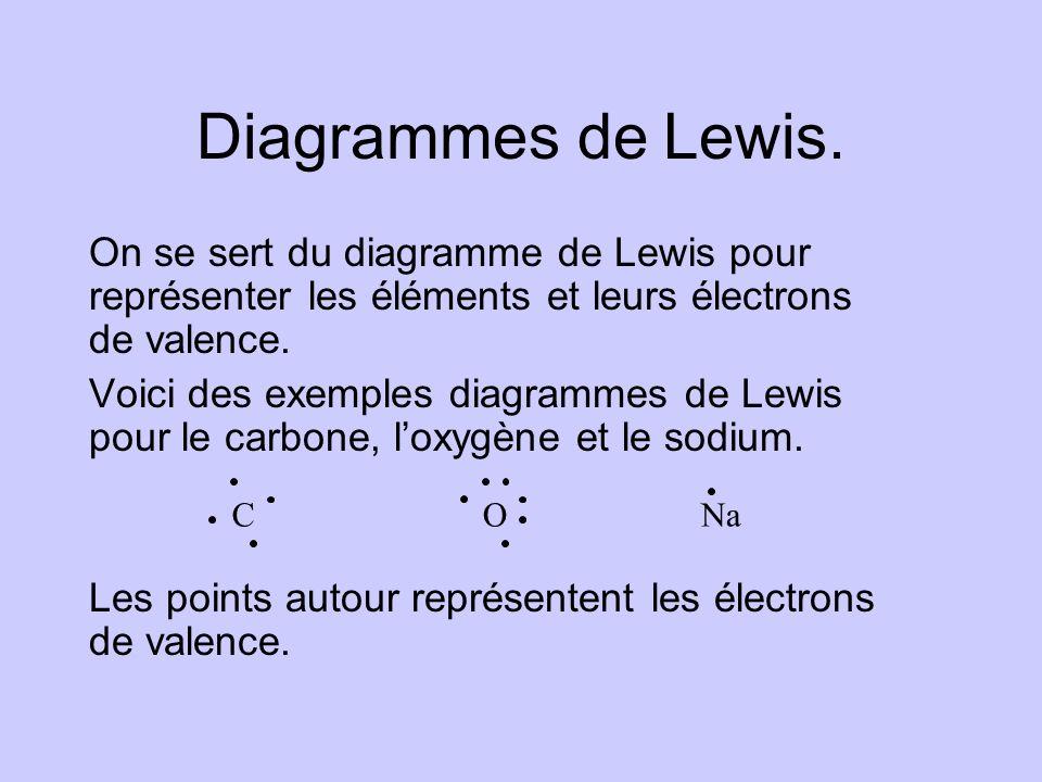 Diagrammes de Lewis. On se sert du diagramme de Lewis pour représenter les éléments et leurs électrons de valence. Voici des exemples diagrammes de Le