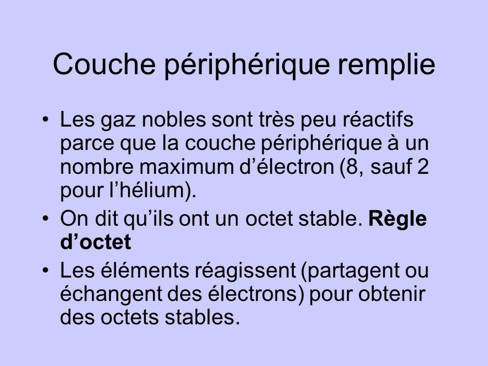 Couche périphérique remplie •Les gaz nobles sont très peu réactifs parce que la couche périphérique à un nombre maximum d'électron (8, sauf 2 pour l'h