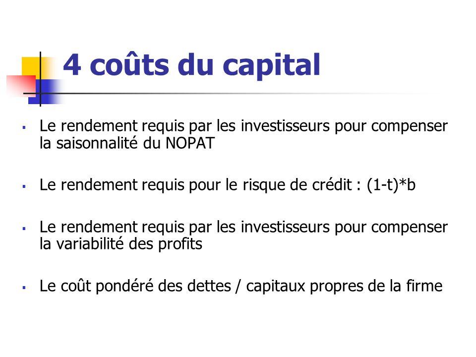 4 coûts du capital  Le rendement requis par les investisseurs pour compenser la saisonnalité du NOPAT  Le rendement requis pour le risque de crédit