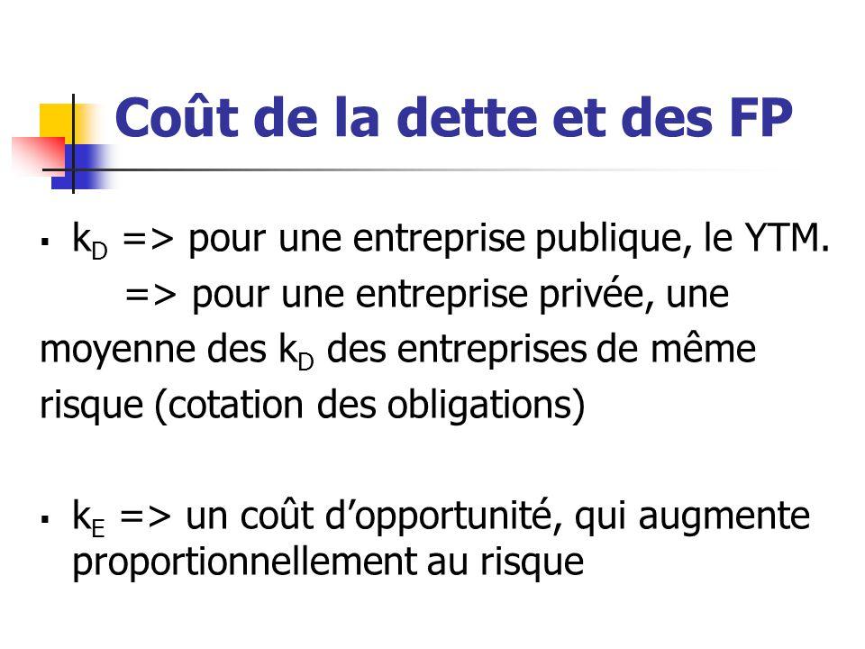 Coût de la dette et des FP  k D => pour une entreprise publique, le YTM. => pour une entreprise privée, une moyenne des k D des entreprises de même r