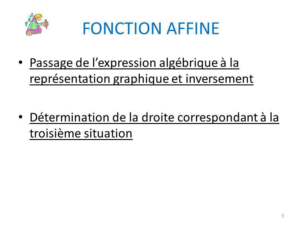 FONCTION AFFINE • Passage de l'expression algébrique à la représentation graphique et inversement • Détermination de la droite correspondant à la troi
