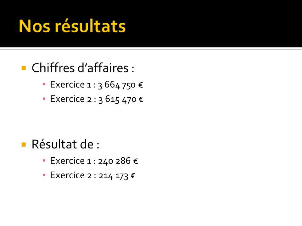  Chiffres d'affaires : ▪ Exercice 1 : 3 664 750 € ▪ Exercice 2 : 3 615 470 €  Résultat de : ▪ Exercice 1 : 240 286 € ▪ Exercice 2 : 214 173 €