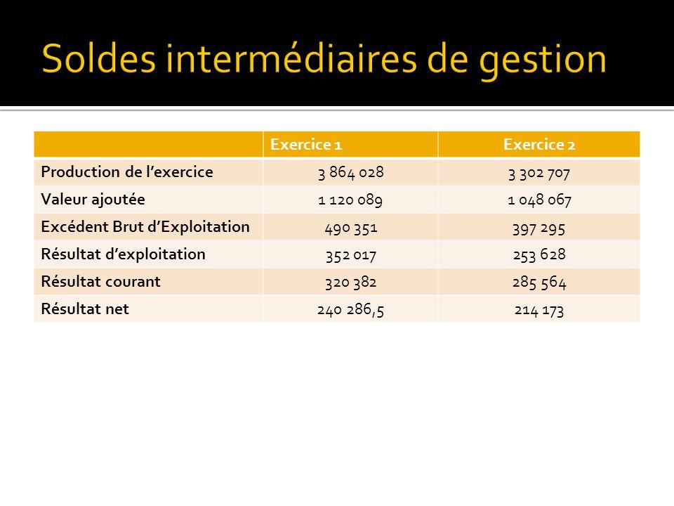  Trésorerie nette : ▪ Exercice 0 : 168 219 € ▪ Exercice 1 : 215 911 € ▪ Exercice 2 : 117 538 €  Autonomie financière : ▪ Exercice 1 : 154% ▪ Exercice 2 : 276%