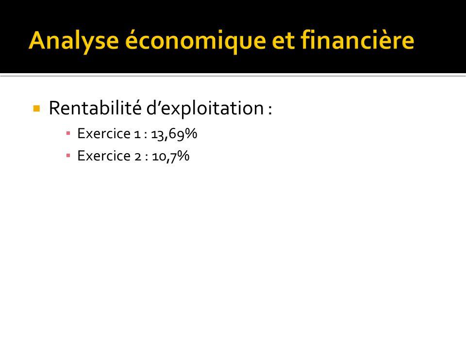  Rentabilité d'exploitation : ▪ Exercice 1 : 13,69% ▪ Exercice 2 : 10,7%