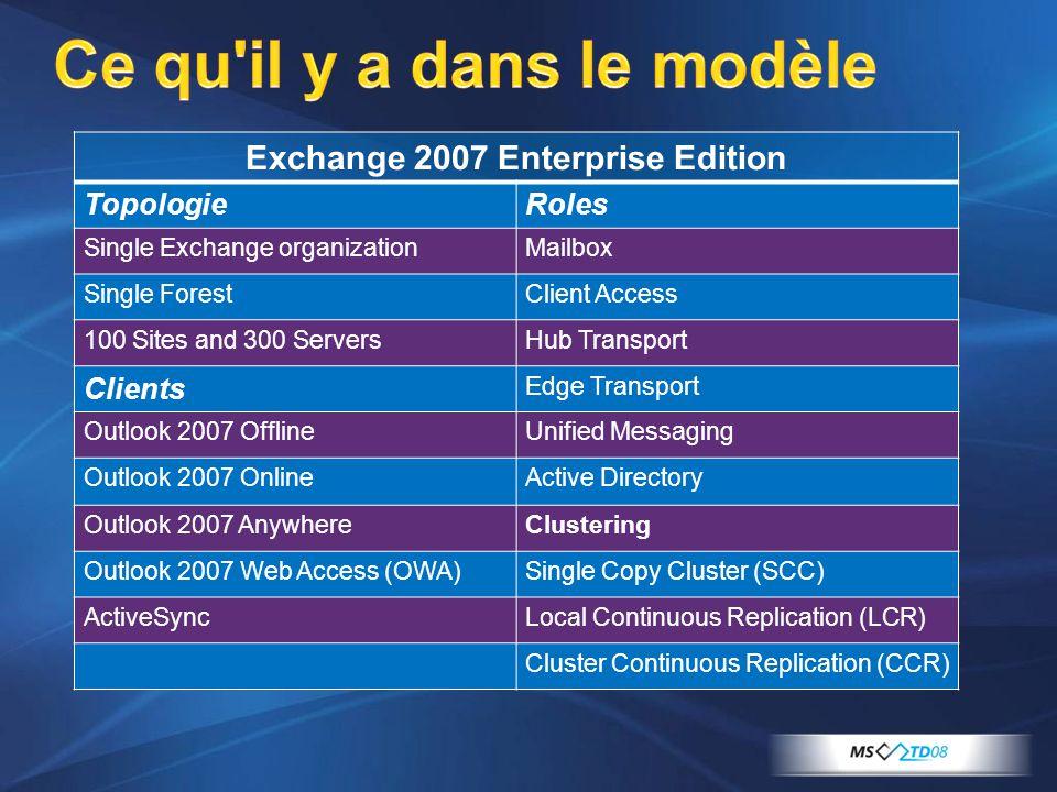 Ce qu'il y a dans le modèle Exchange 2007 Enterprise Edition TopologieRoles Single Exchange organizationMailbox Single ForestClient Access 100 Sites a