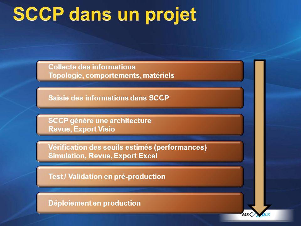Collecte des informations Topologie, comportements, matériels Saisie des informations dans SCCP SCCP génère une architecture Revue, Export Visio Vérif