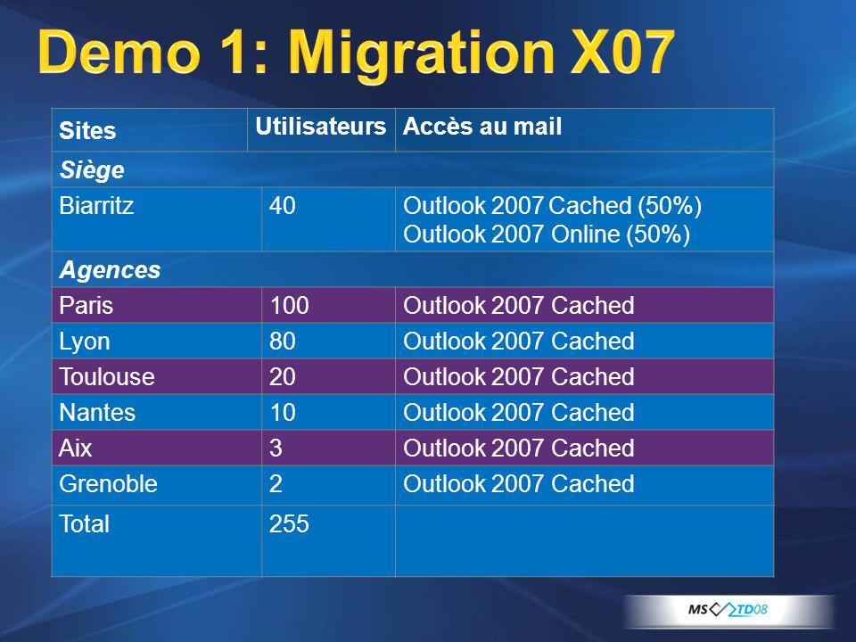 Sites UtilisateursAccès au mail Siège Biarritz40Outlook 2007 Cached (50%) Outlook 2007 Online (50%) Agences Paris100Outlook 2007 Cached Lyon80Outlook