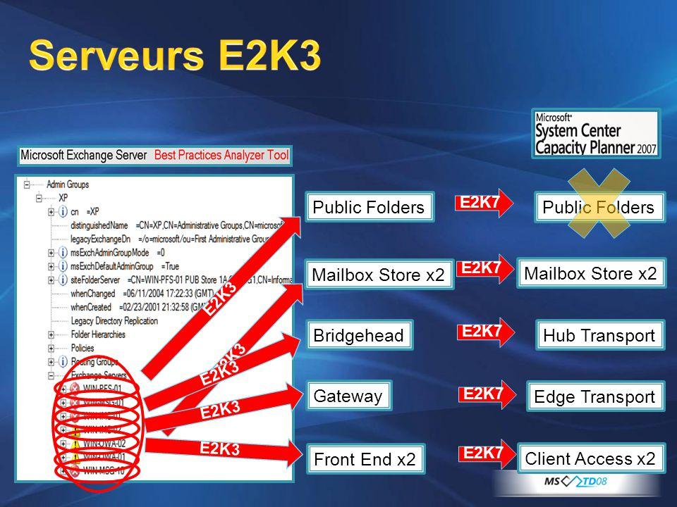 Serveurs E2K3 Public Folders Mailbox Store x2 Bridgehead Front End x2 Public Folders Mailbox Store x2 Client Access x2 Gateway Hub Transport Edge Tran