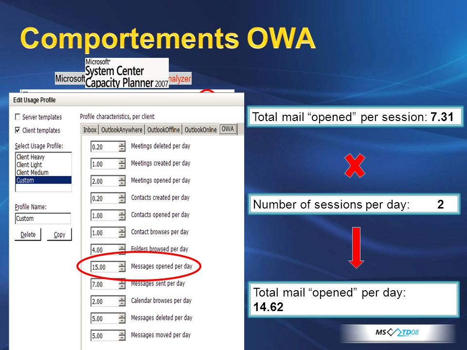 """Comportements OWA Total mail """"opened"""" per session: 7.31 Total mail """"opened"""" per day: 14.62 Number of sessions per day: 2"""