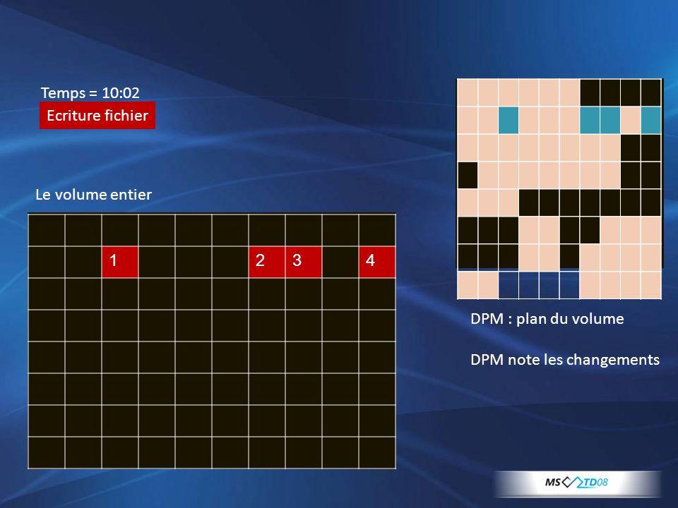 1234 DPM : plan du volume DPM note les changements Temps = 10:02 Ecriture fichier Le volume entier