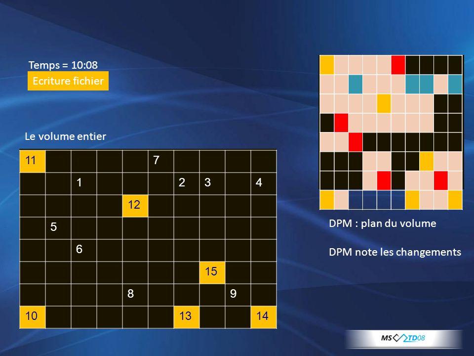117 1234 12 5 6 15 89 101314 Temps = 10:08 Ecriture fichier Le volume entier DPM : plan du volume DPM note les changements