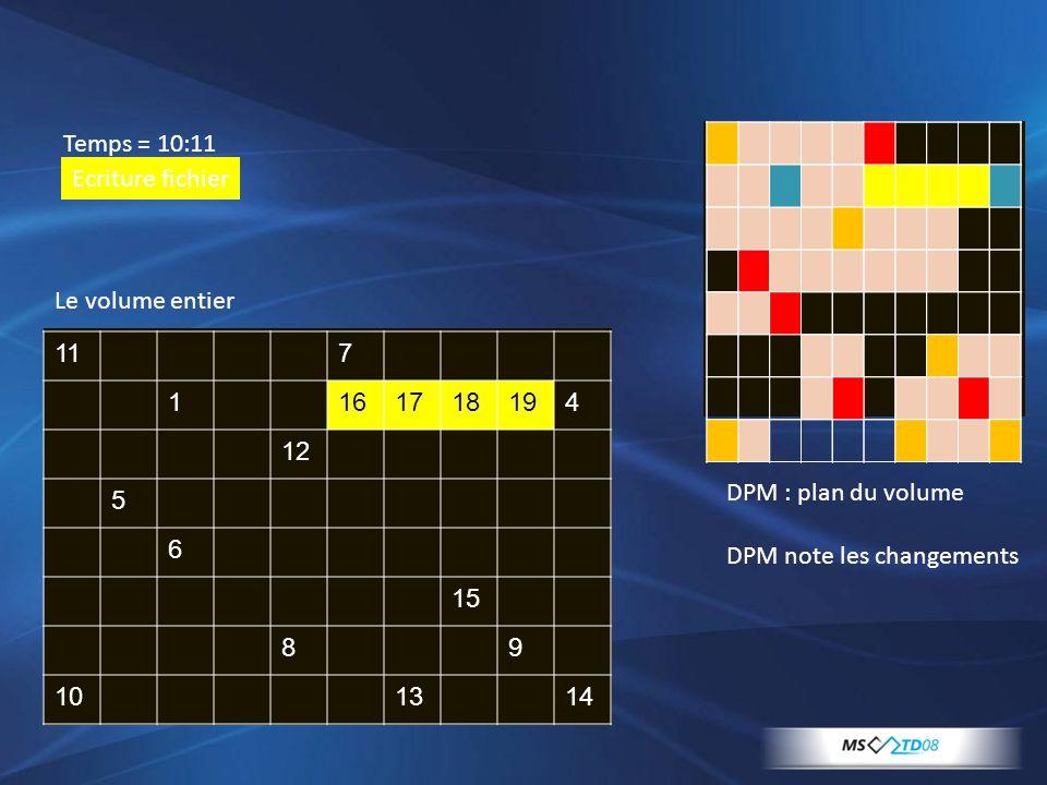 117 1161718194 12 5 6 15 89 101314 Temps = 10:11 Ecriture fichier Le volume entier DPM : plan du volume DPM note les changements